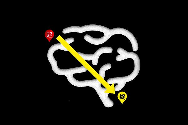 12星座的思维路线图!
